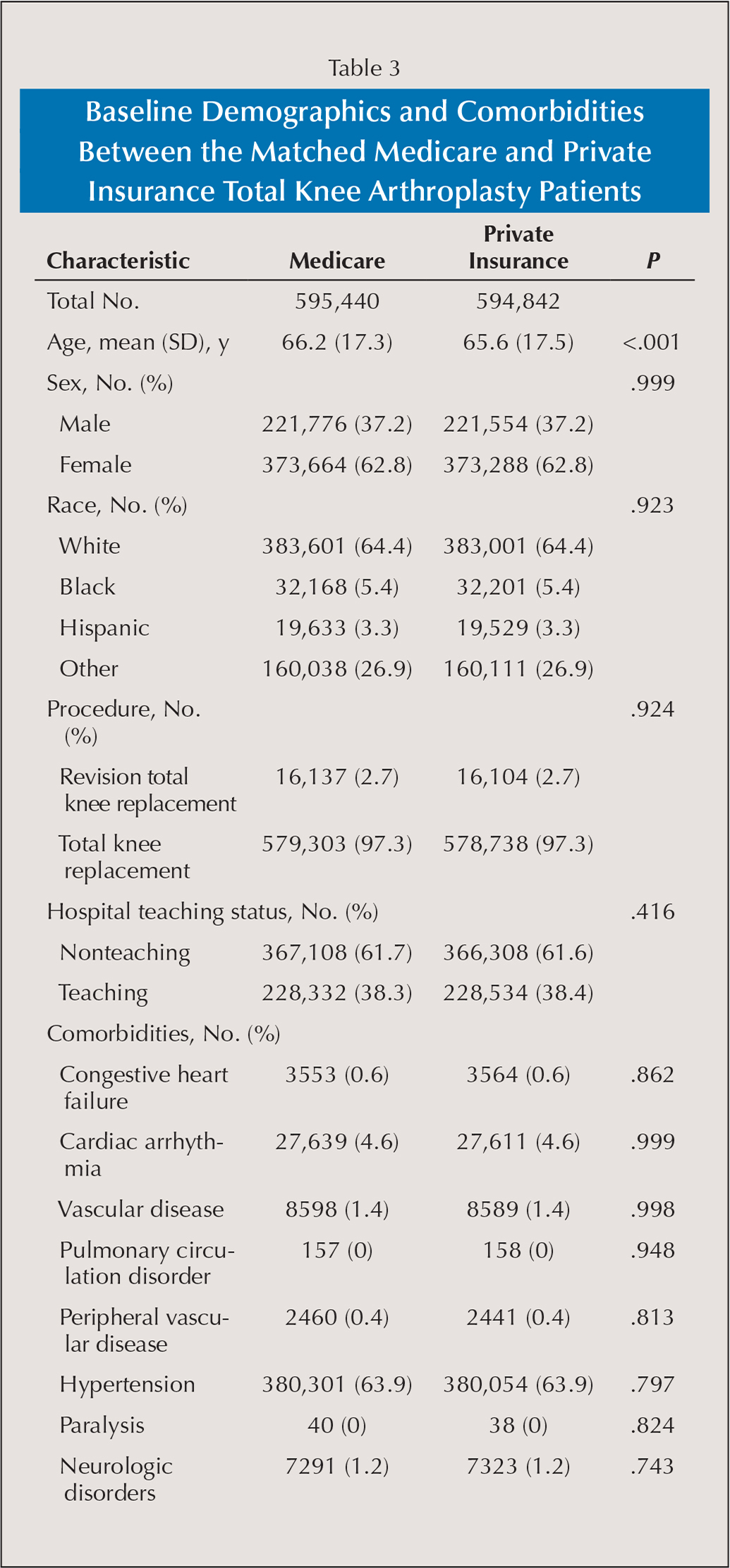 Baseline Demographics and Comorbidities Between the Matched Medicare and Private Insurance Total Knee Arthroplasty Patients