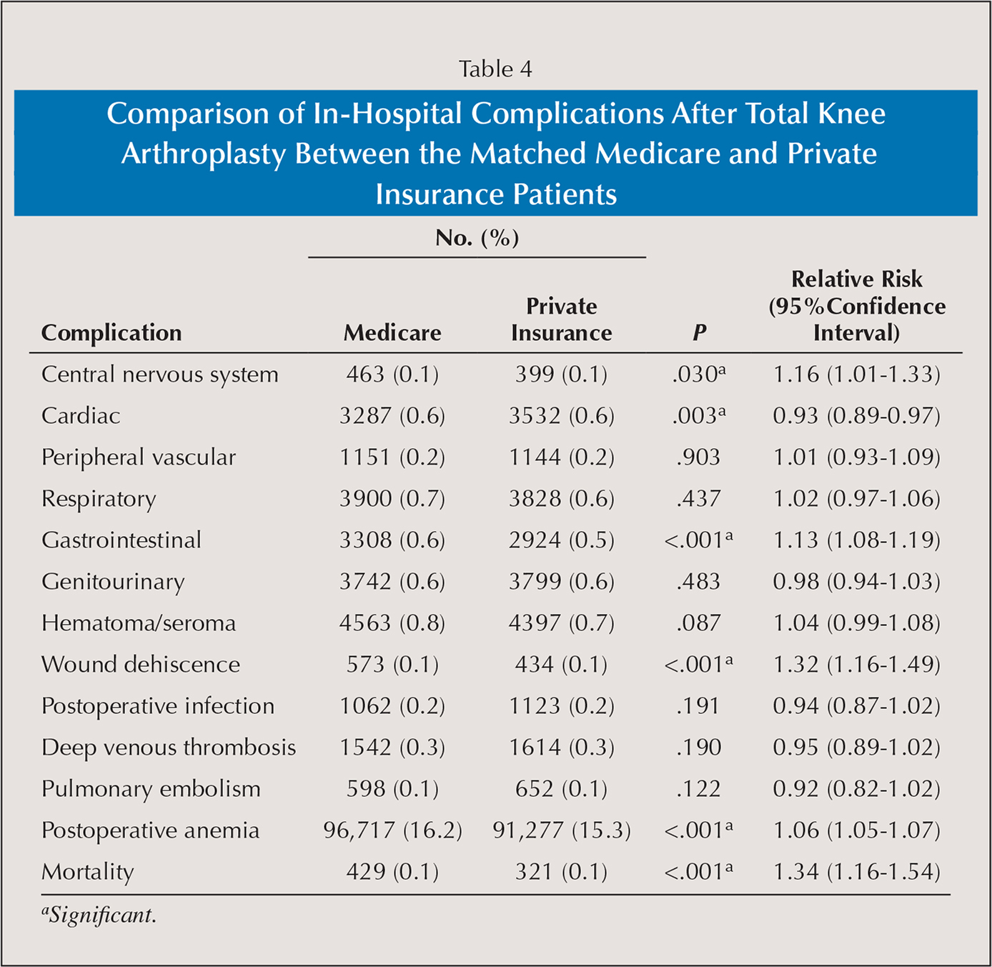 Comparison of In-Hospital Complications After Total Knee Arthroplasty Between the Matched Medicare and Private Insurance Patients