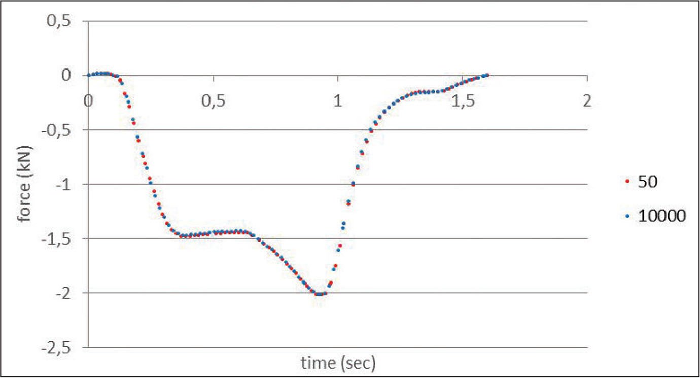 Example of the axial force-cycle during a gait phase at the 50th and 10,000th cycle.