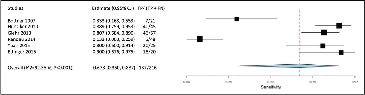 Data from each study regarding sensitivity of procalcitonin and the pooled sensitivity of the studies. The pooled sensitivity was 67.3% (95% confidence interval [CI], 35.0%–88.7%; P<.001). Abbreviations: FN, false negative; TP, true positive.