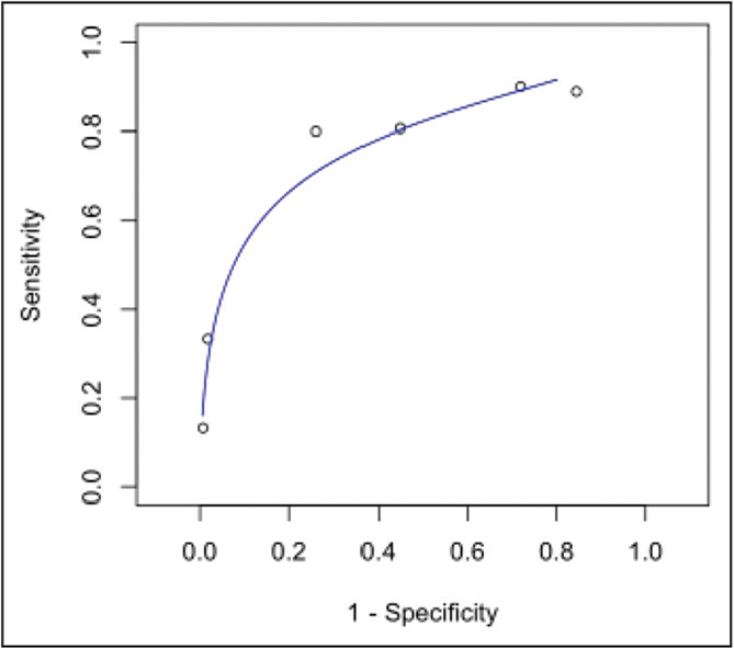 Summary receiver operating curve for procalcitonin illustrating the accuracy in diagnosing postoperative infection. As sensitivity increases, specificity decreases; however, the accuracy of procalcitonin remains convincing.