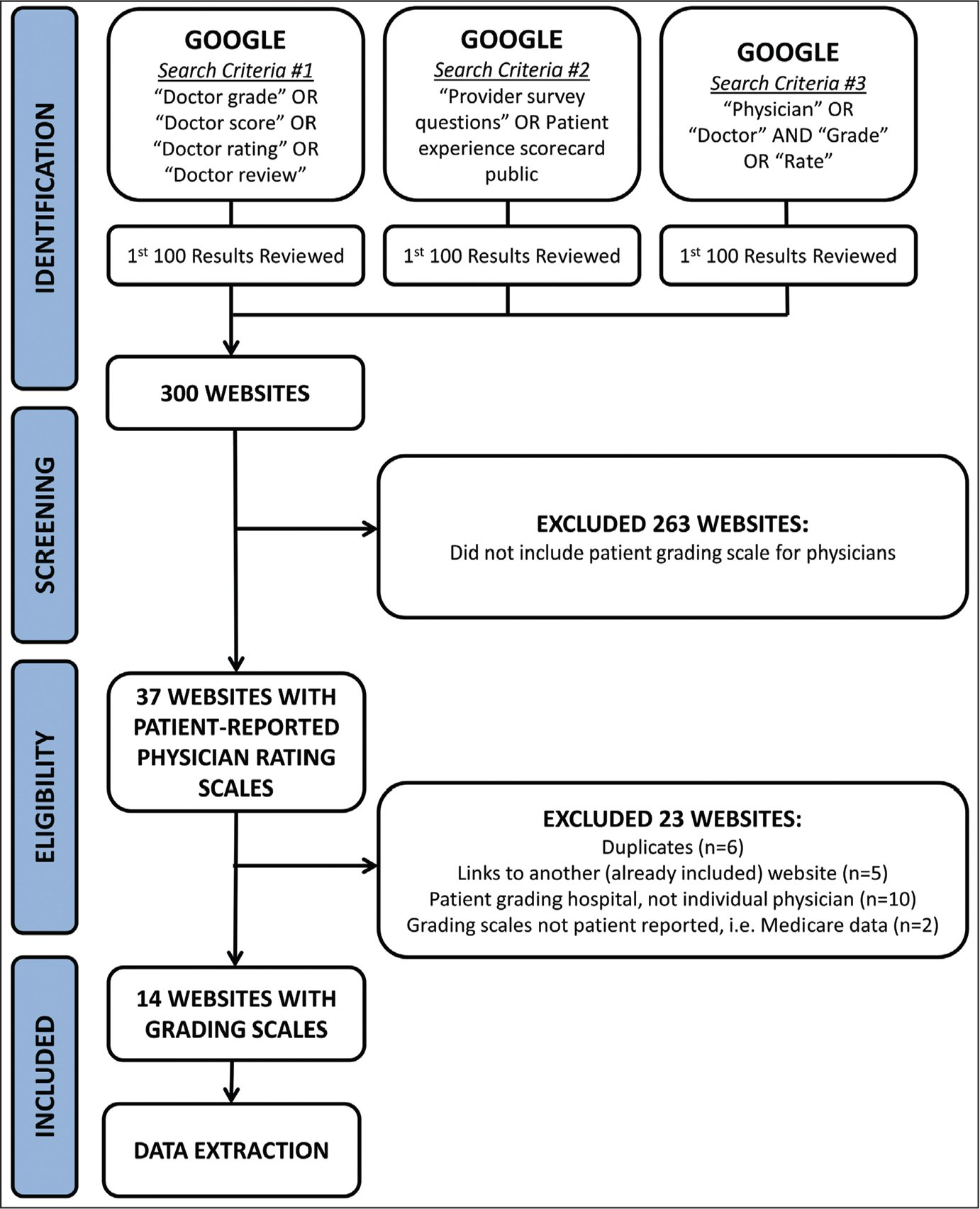 Preferred Reporting Items for Systematic Reviews and Meta-Analyses flowchart illustrating application of exclusion criteria.