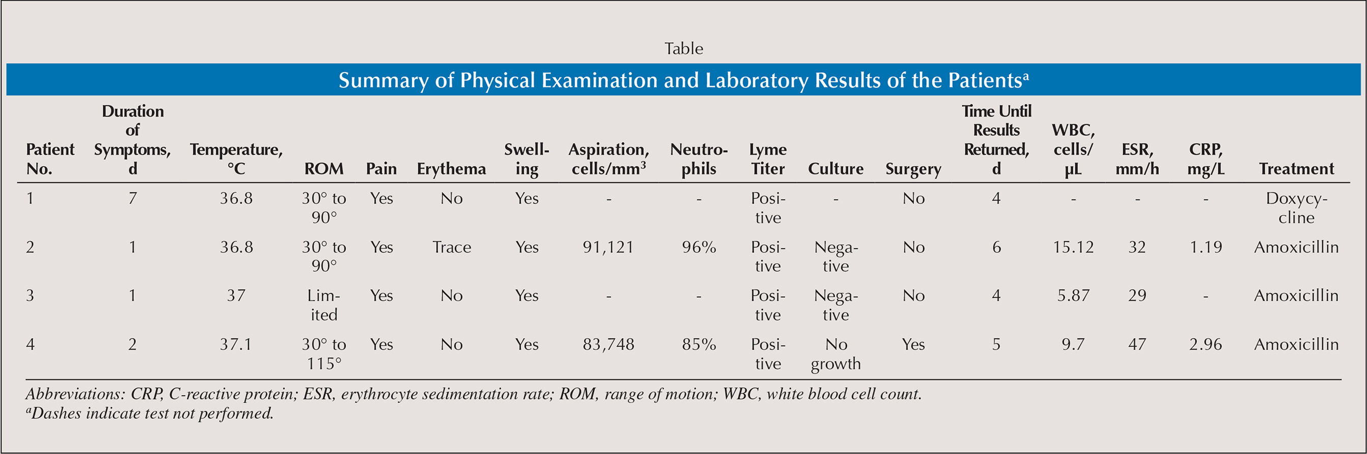 Summary of Physical Examination and Laboratory Results of the Patientsa