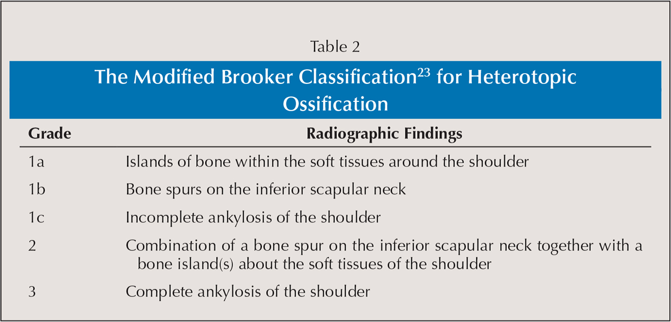 The Modified Brooker Classification23 for Heterotopic Ossification
