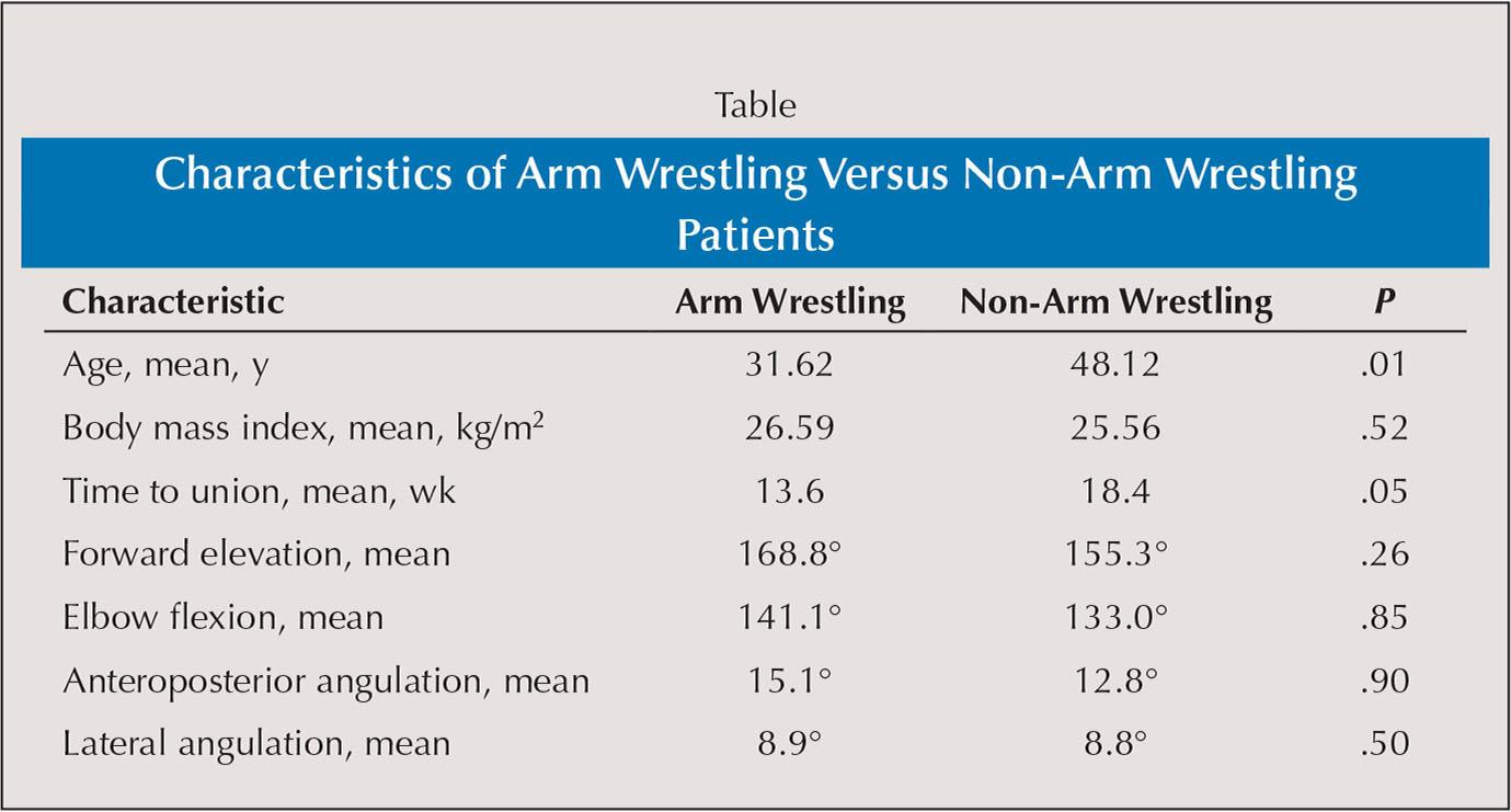 Characteristics of Arm Wrestling Versus Non-Arm Wrestling Patients