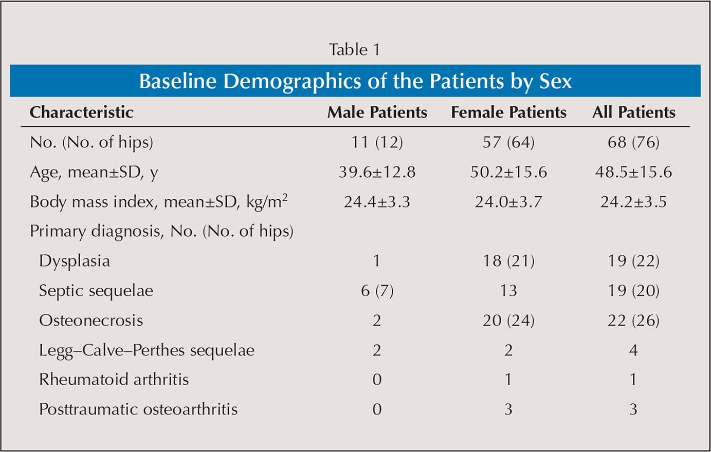 Baseline Demographics of the Patients by Sex