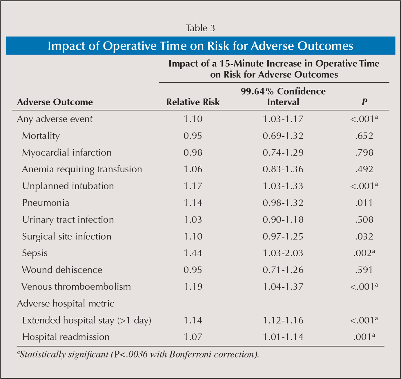 Impact of Operative Time on Risk for Adverse Outcomes
