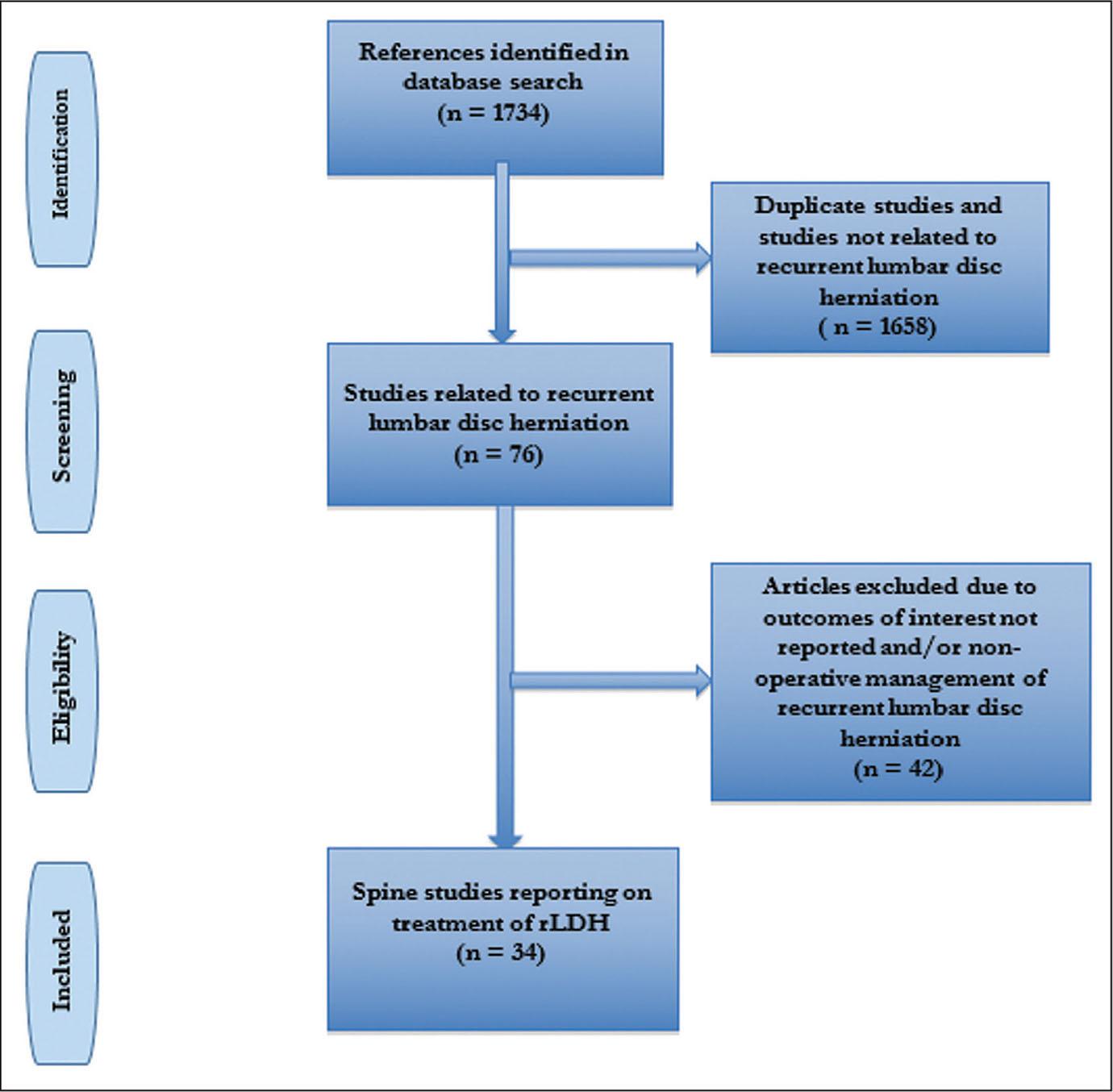 Flowchart of included studies. Abbreviation: rLDH, recurrent lumbar disk herniation.