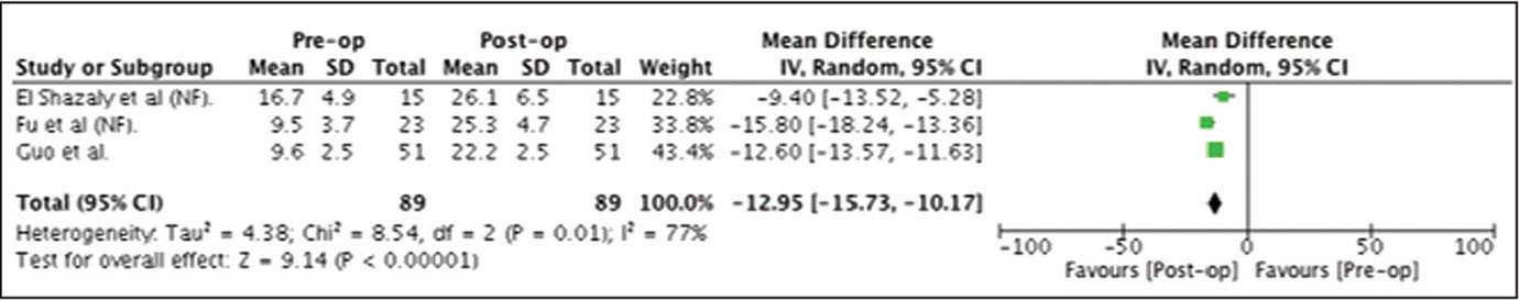 Preoperative (Pre-op) to postoperative (Post-op) improvement of Japanese Orthopaedic Association score following decompression surgery. Abbreviations: CI, confidence interval; IV, inverse variance; NF, nonfusion.