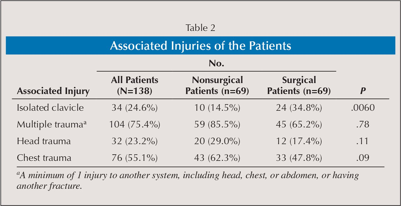Associated Injuries of the Patients