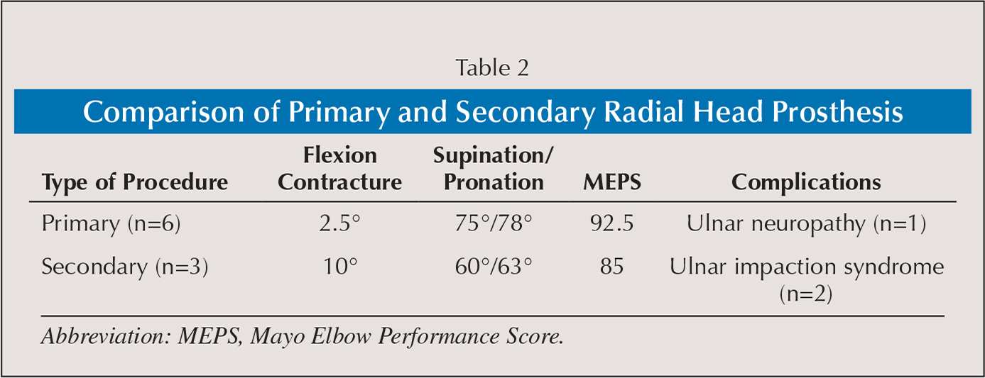 Comparison of Primary and Secondary Radial Head Prosthesis