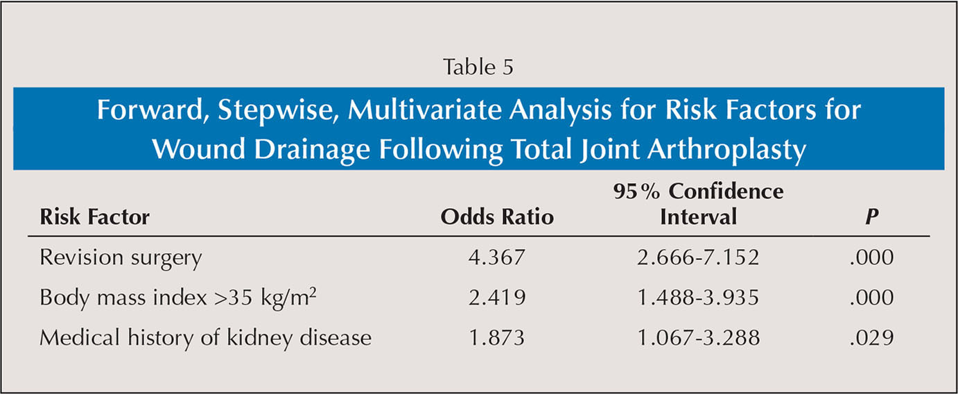 Forward, Stepwise, Multivariate Analysis for Risk Factors for Wound Drainage Following Total Joint Arthroplasty