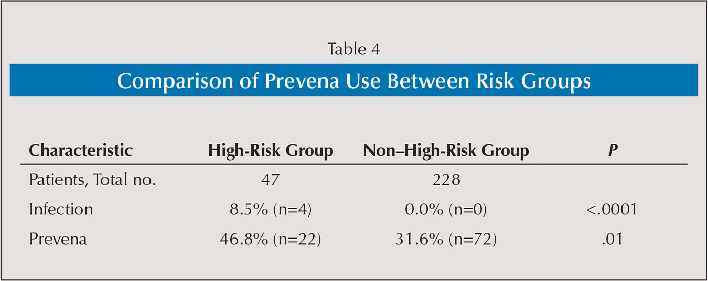 Comparison of Prevena Use Between Risk Groups
