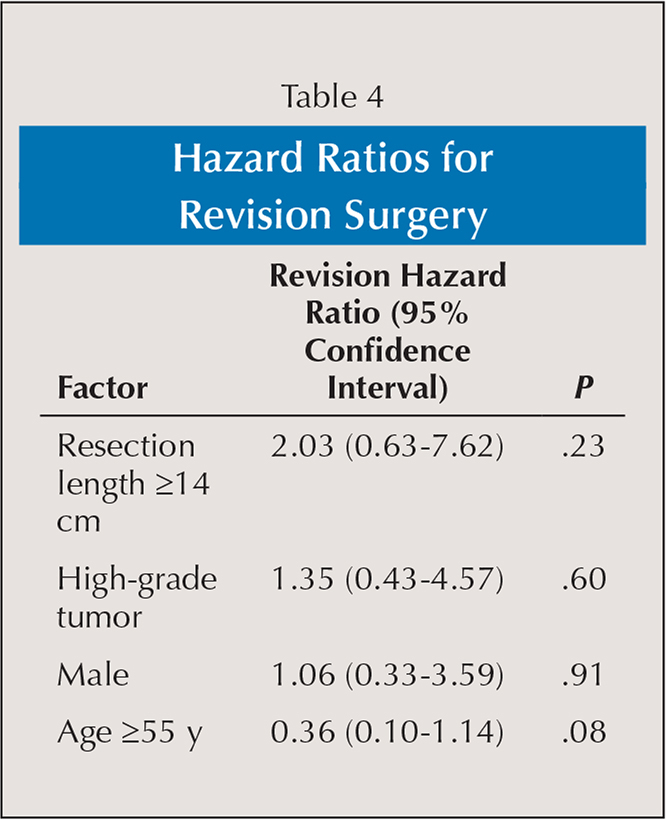 Hazard Ratios for Revision Surgery