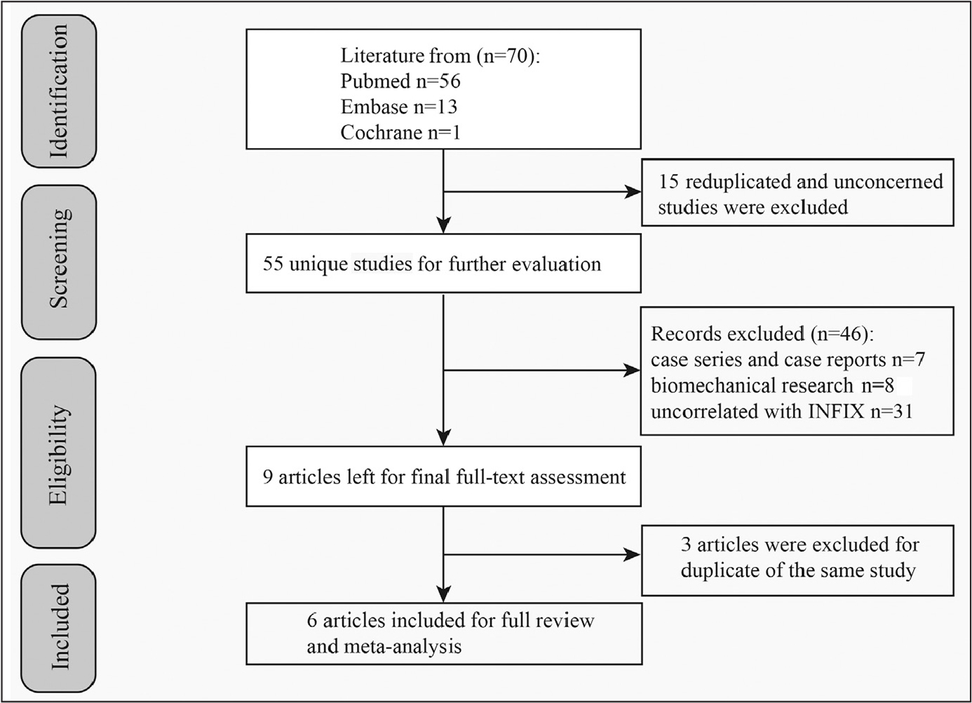 Flow diagram of the literature search for the meta-analysis. Abbreviation: INFIX, internal fixator.