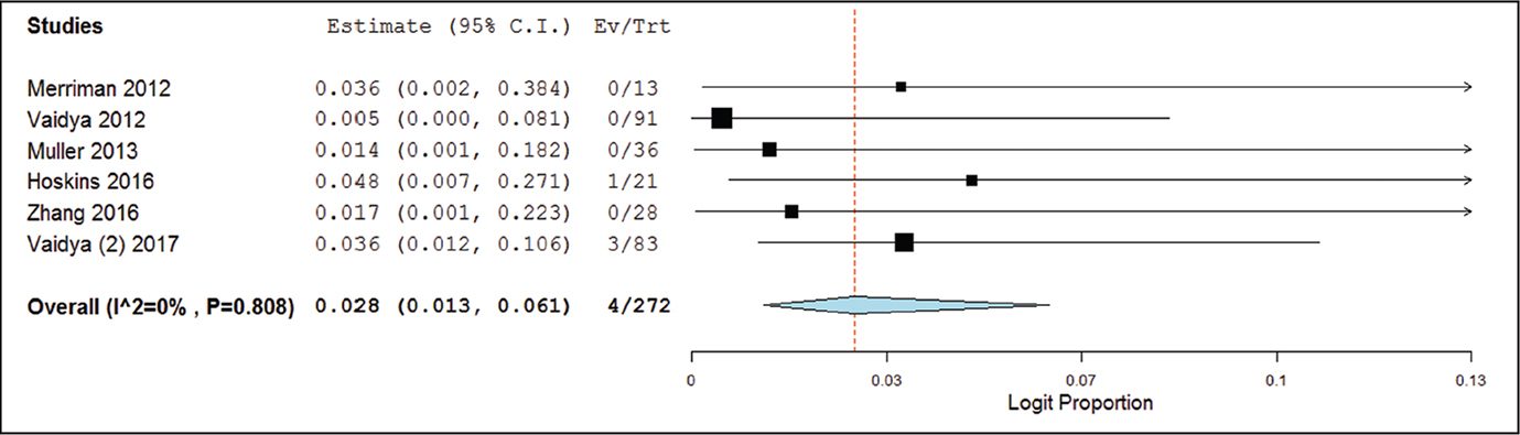 Forest plot of the complication rate meta-analysis for pain. The width of the horizontal line represents the 95% confidence interval (CI) of each study, and the square proportional represents the weight of each study. The rhombus represents the pooled rate and 95% CI.