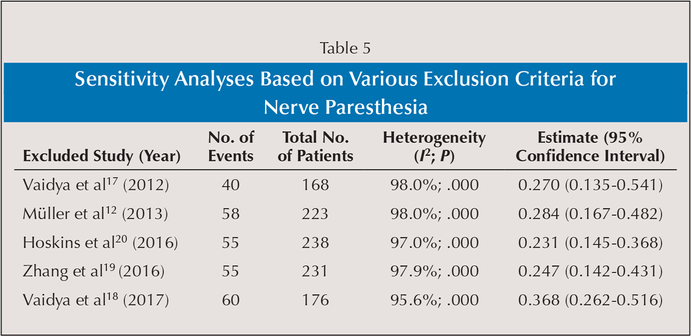 Sensitivity Analyses Based on Various Exclusion Criteria for Nerve Paresthesia