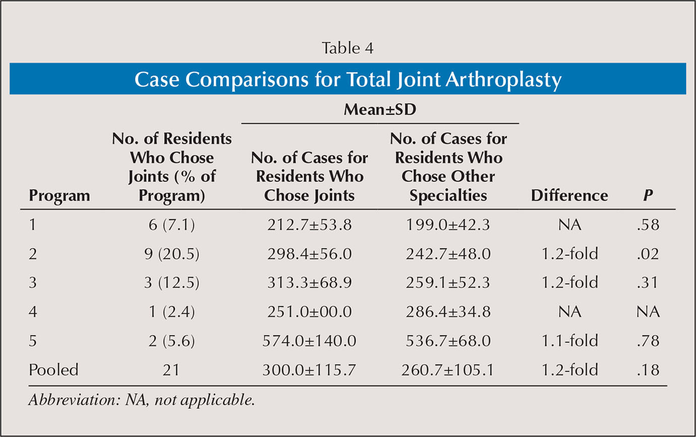 Case Comparisons for Total Joint Arthroplasty