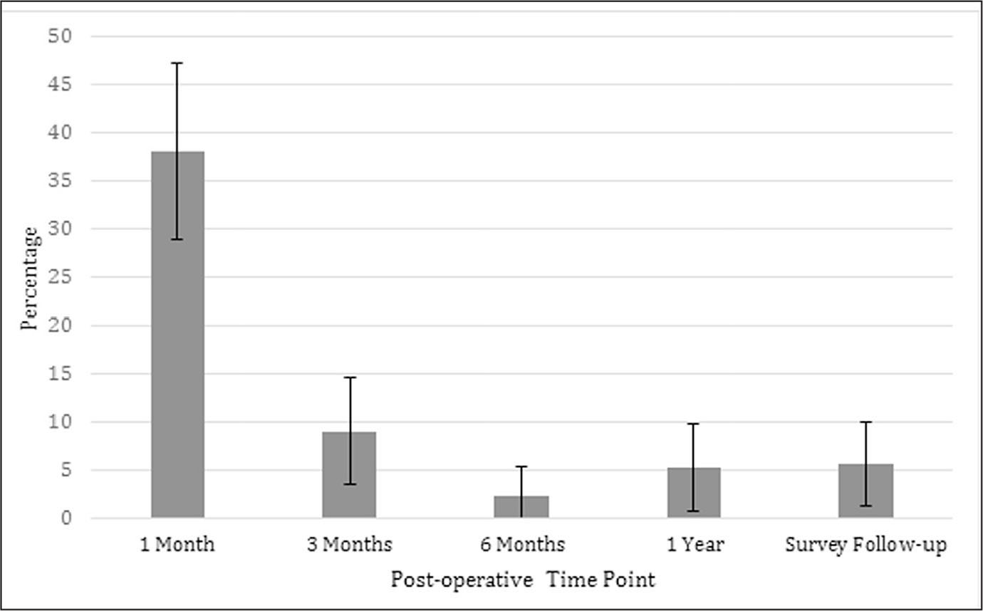 Reporting of pain at 1 month, 3 months, 6 months, and 1 year through pain diagrams. Pain at follow-up (average, 38.9 months) by survey reported as the percentage of patients with current pain at the time of questionnaire. Error bars represent 95% confidence intervals.
