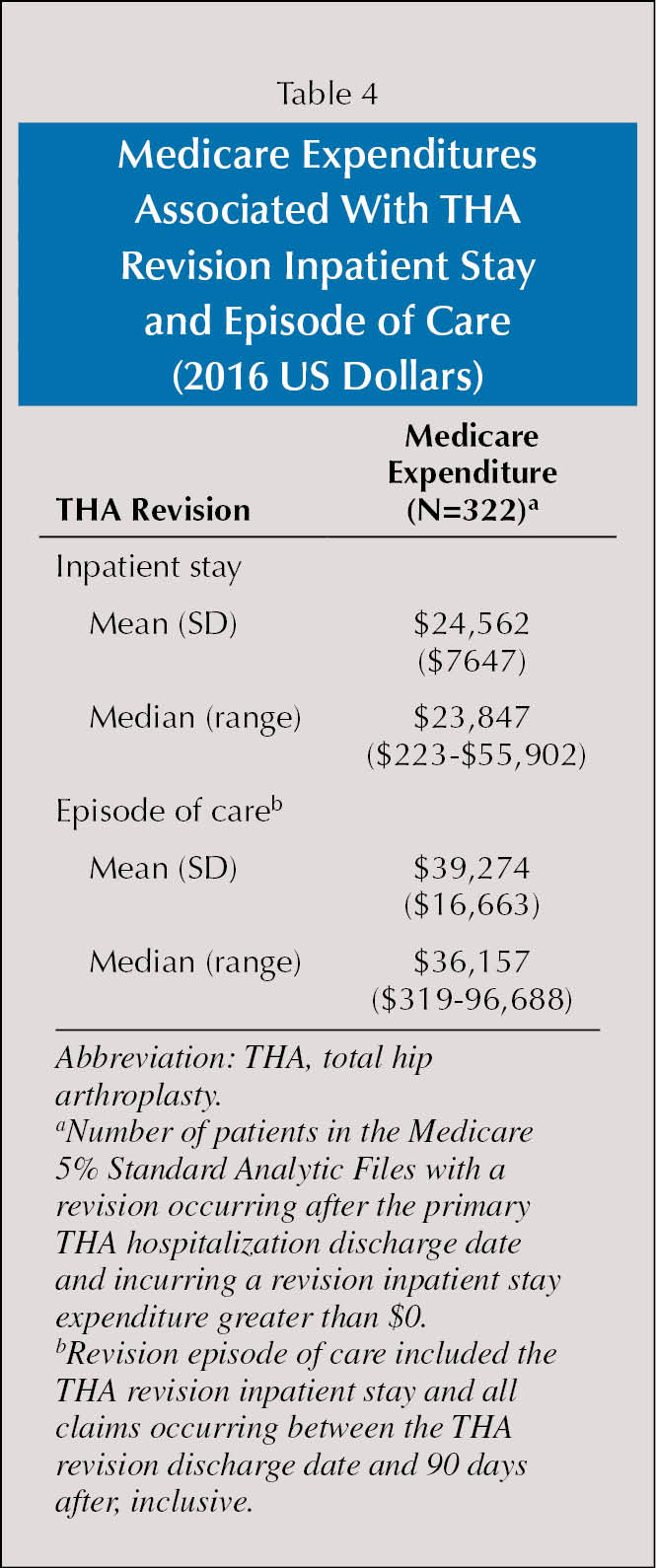Medicare Expenditures Associated With THA Revision Inpatient Stay and Episode of Care (2016 US Dollars)