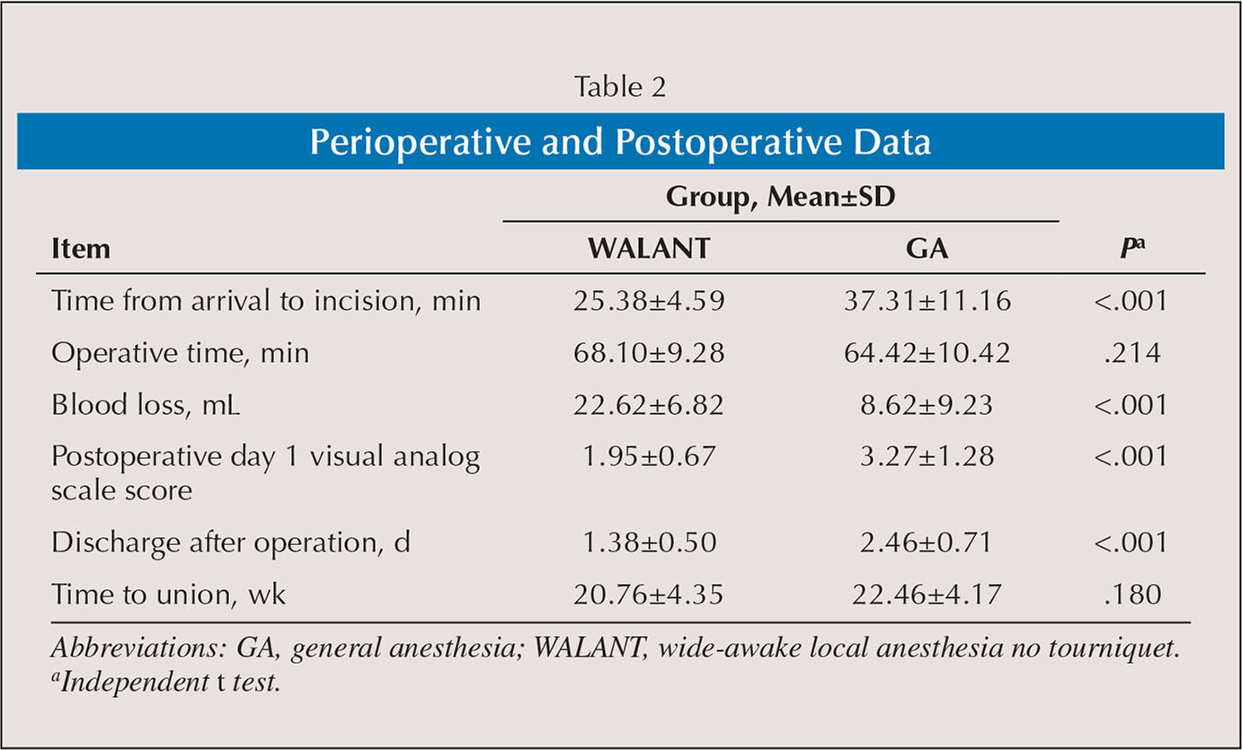 Perioperative and Postoperative Data
