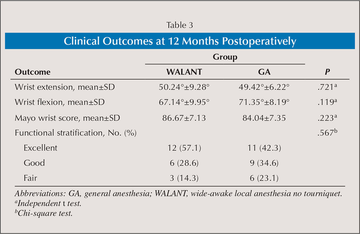 Clinical Outcomes at 12 Months Postoperatively