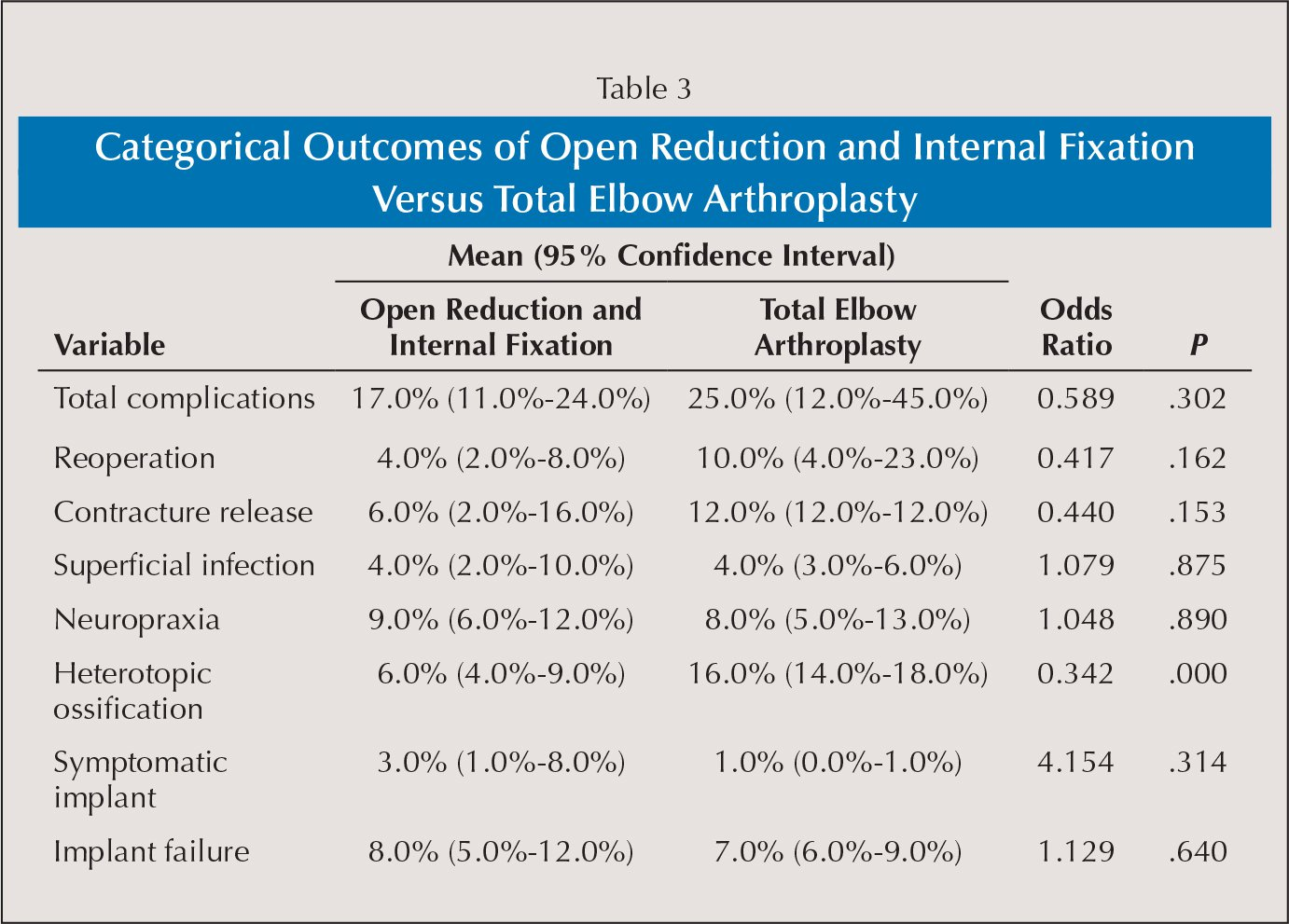 Categorical Outcomes of Open Reduction and Internal Fixation Versus Total Elbow Arthroplasty