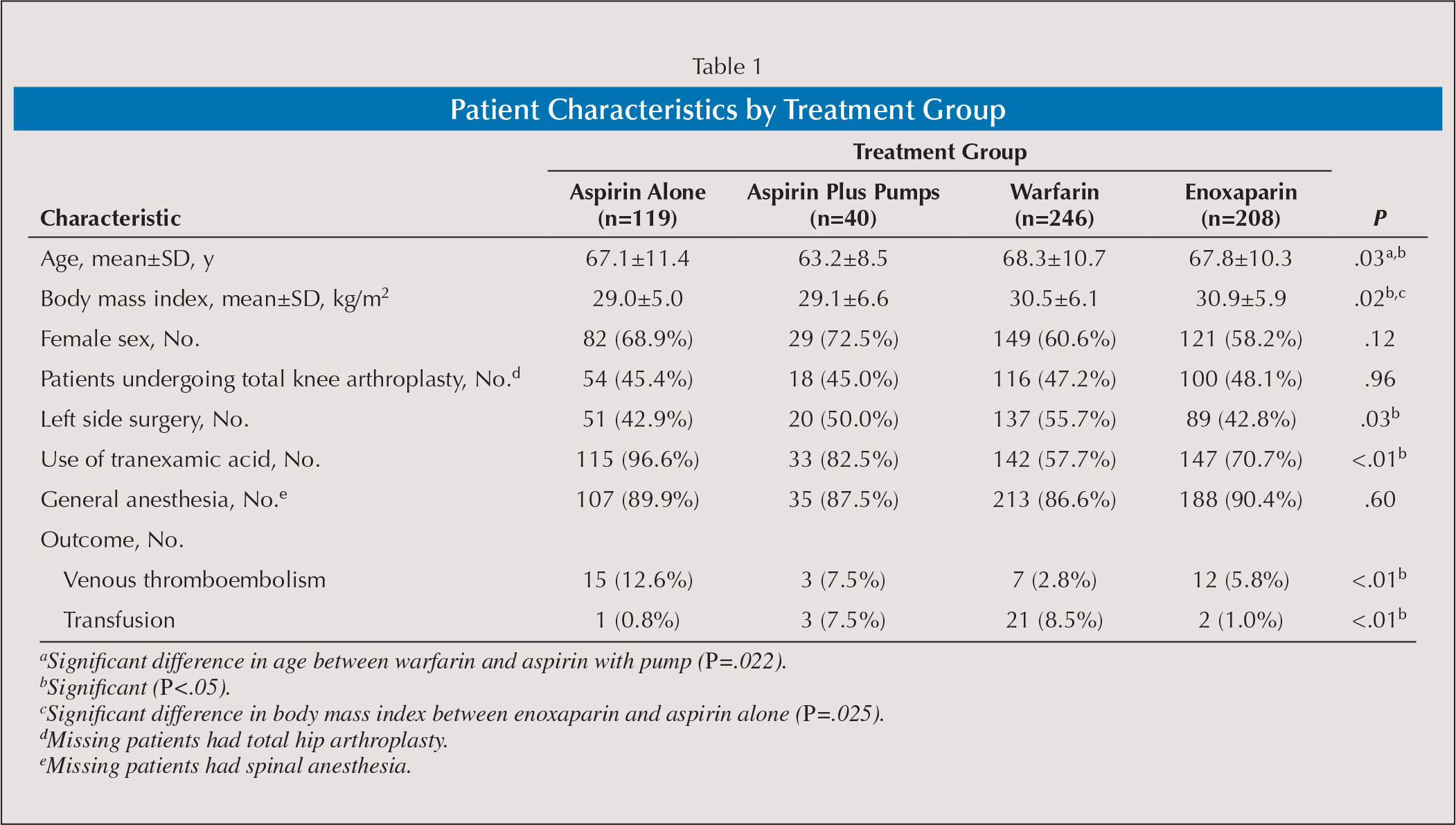 Patient Characteristics by Treatment Group
