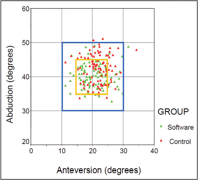 Scatter plot of abduction vs anteversion. Software-assisted abduction angles were centered around the 40° target and had a tighter range.