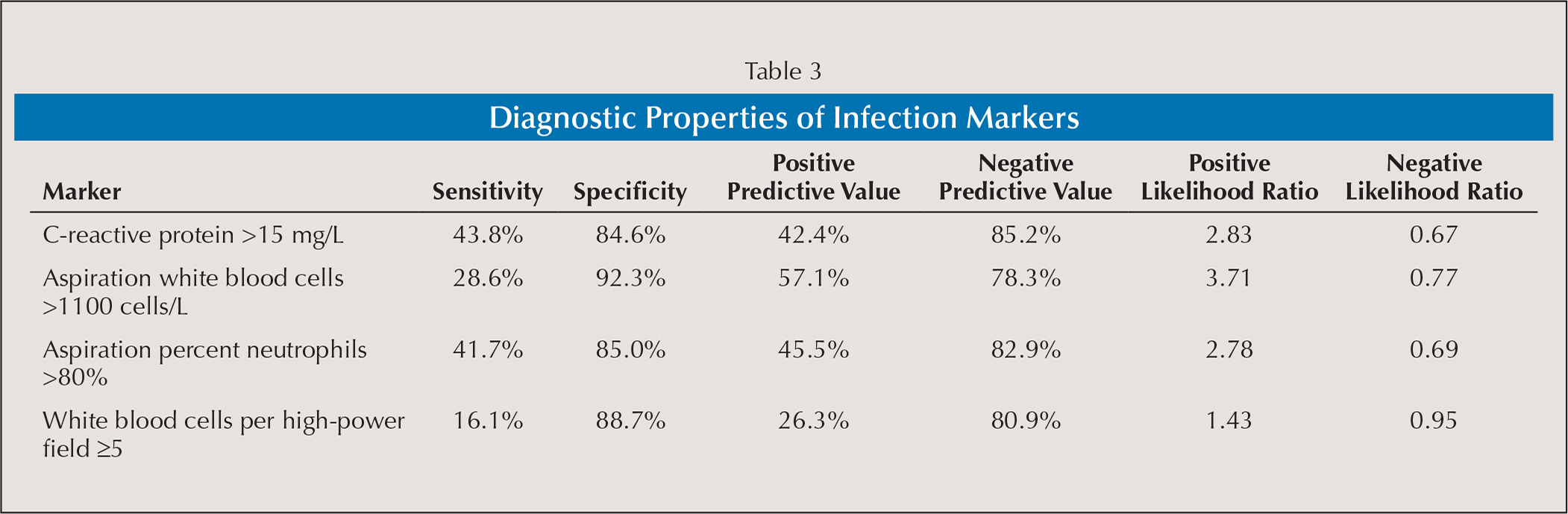 Diagnostic Properties of Infection Markers