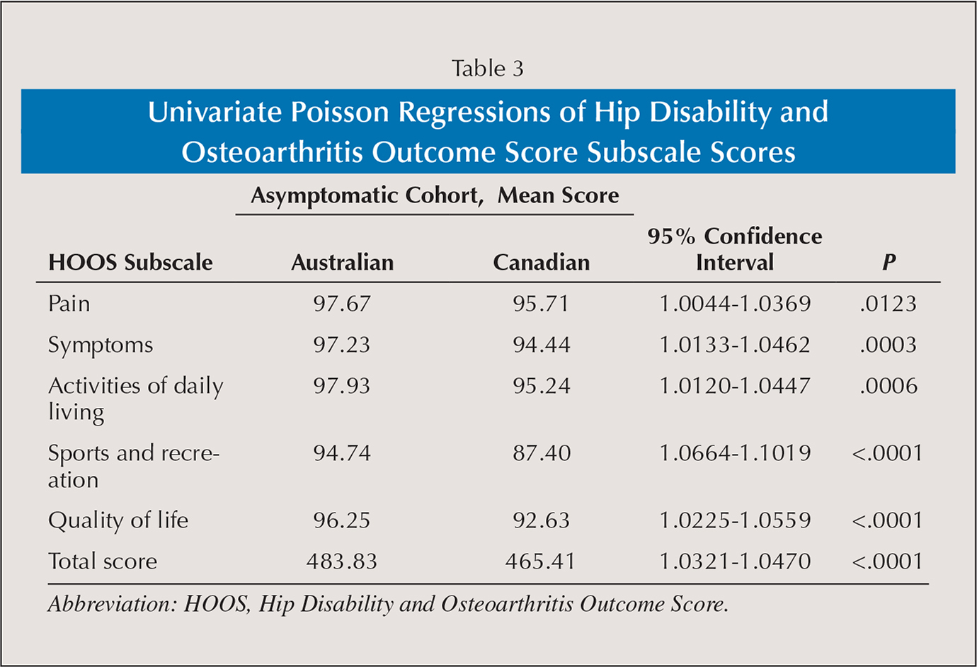 Univariate Poisson Regressions of Hip Disability and Osteoarthritis Outcome Score Subscale Scores