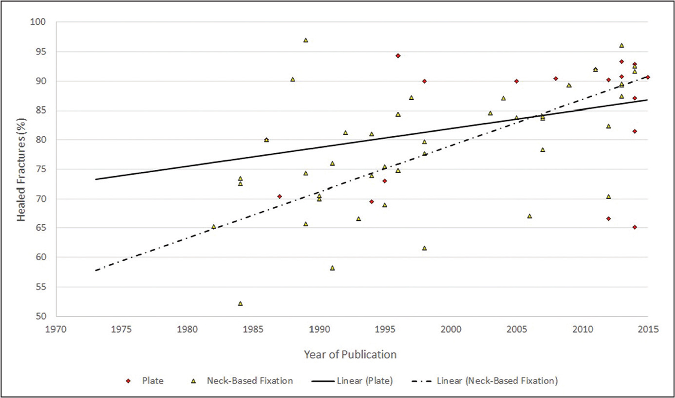 Intracapsular fracture heal rate as a function of year of publication.