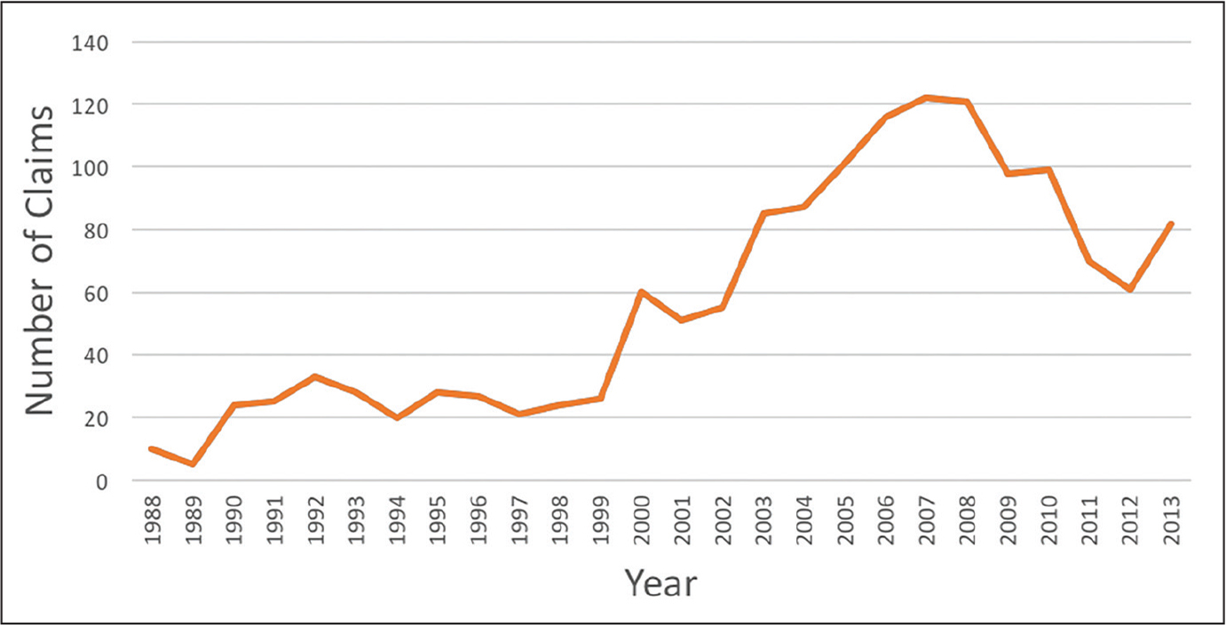 Line graph showing the increase in orthopedic malpractice cases over time, representing a total of 1562 cases from the Westlaw database (Thomson Reuters, New York, New York).
