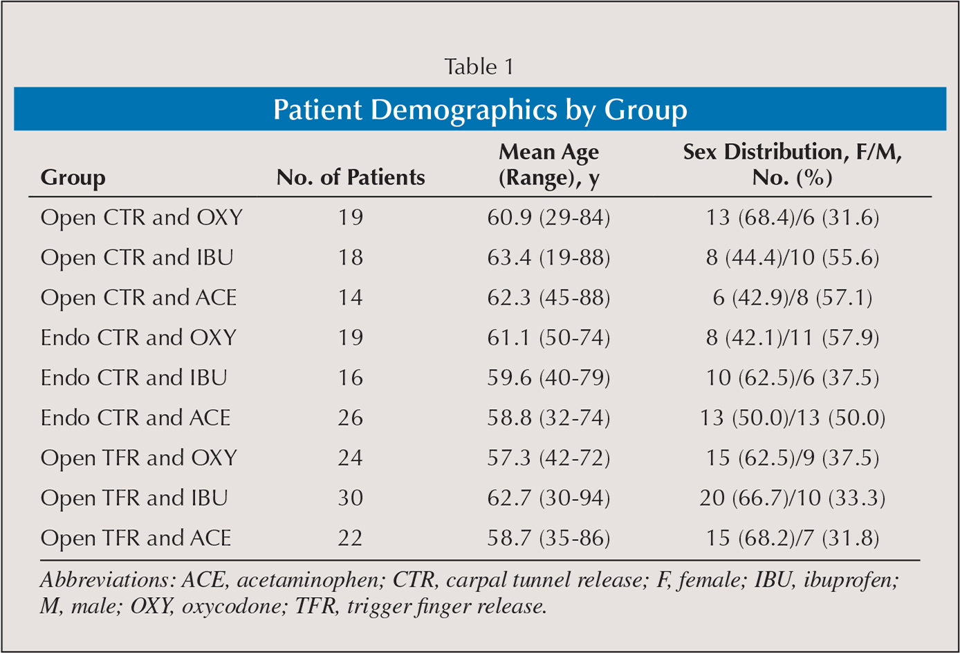 Patient Demographics by Group