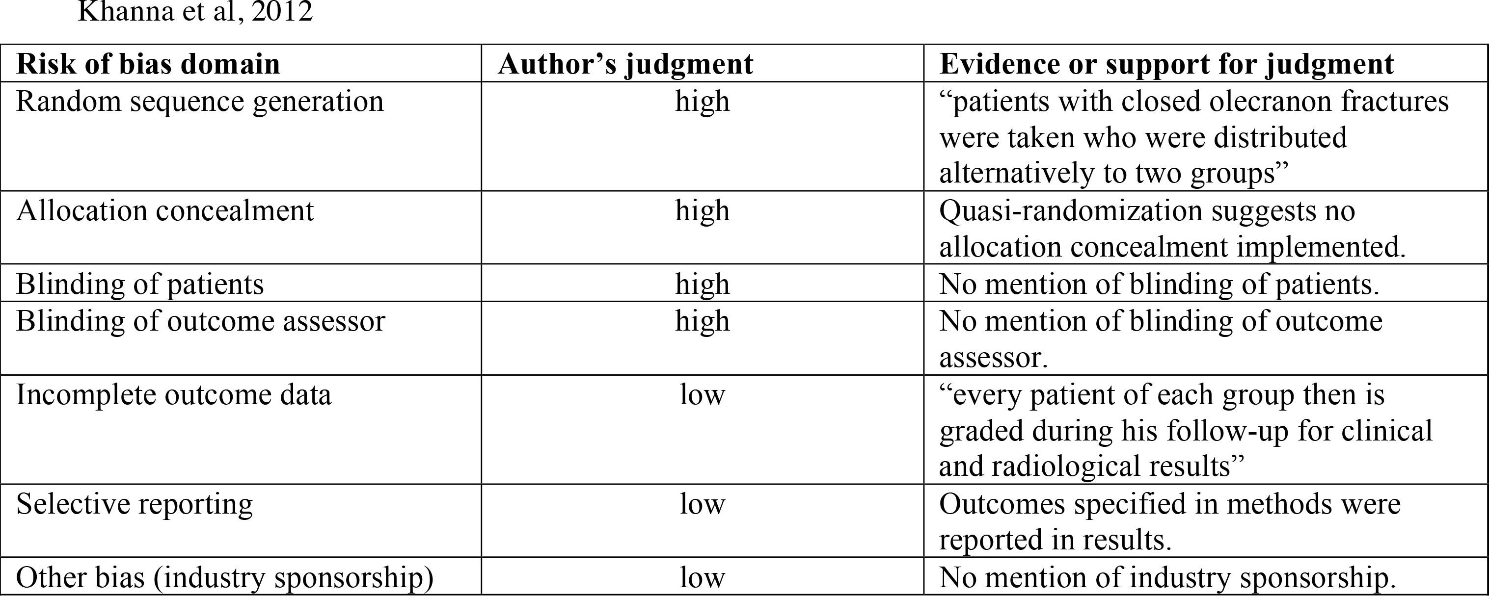 Cochrane risk of bias for randomized controlled trials