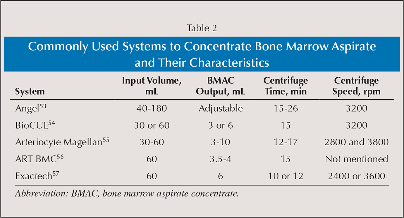 Commonly Used Systems to Concentrate Bone Marrow Aspirate and Their Characteristics