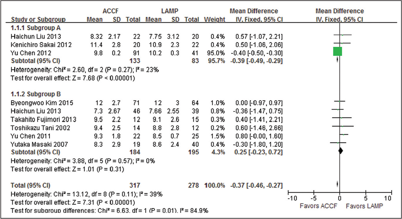 Weighted mean difference of the preoperative Japanese Orthopaedic Association score between the anterior cervical corpectomy with fusion (ACCF) group and the laminoplasty (LAMP) group. Abbreviations: CI, confidence interval; IV, inverse variance; SD, standard deviation.