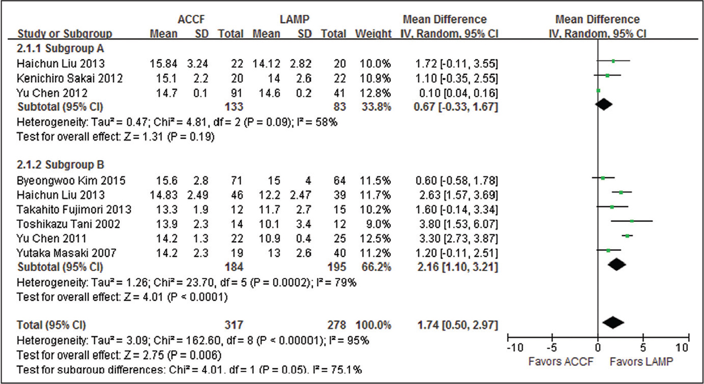 Weighted mean difference of the postoperative Japanese Orthopaedic Association score between the anterior cervical corpectomy with fusion (ACCF) group and the laminoplasty (LAMP) group. Abbreviations: CI, confidence interval; IV, inverse variance; SD, standard deviation.