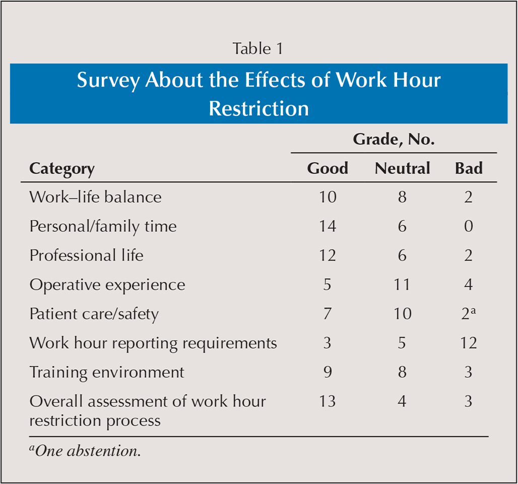 Survey About the Effects of Work Hour Restriction