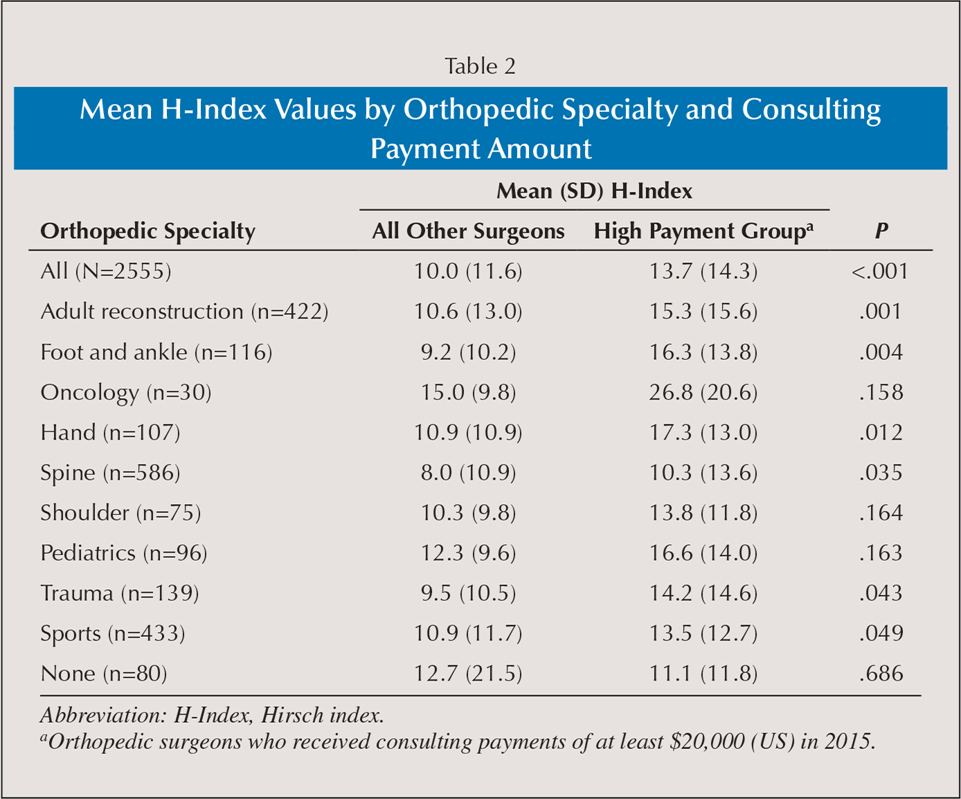 Mean H-Index Values by Orthopedic Specialty and Consulting Payment Amount
