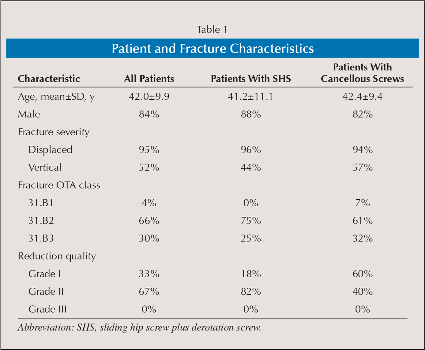 Patient and Fracture Characteristics