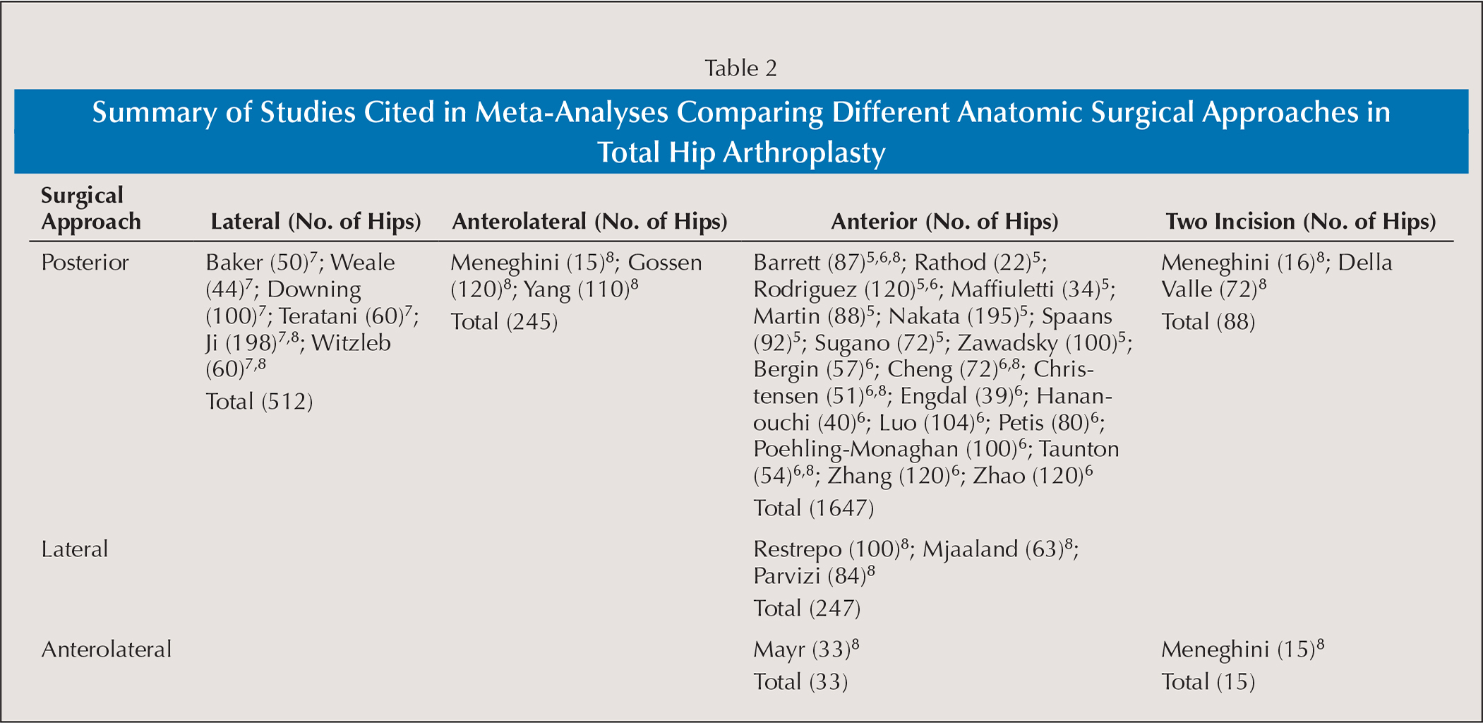 Summary of Studies Cited in Meta-Analyses Comparing Different Anatomic Surgical Approaches in Total Hip Arthroplasty