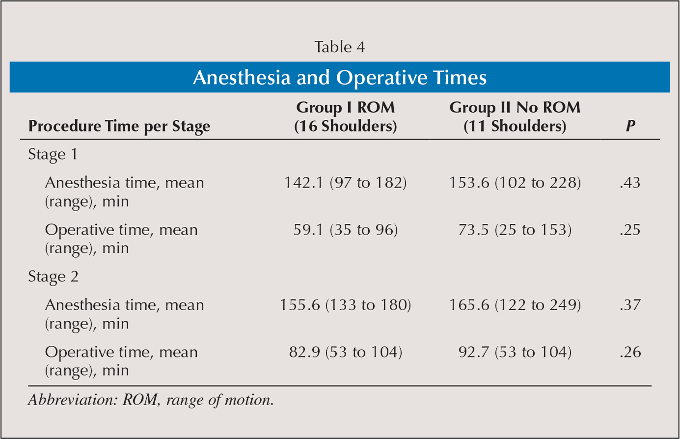Anesthesia and Operative Times