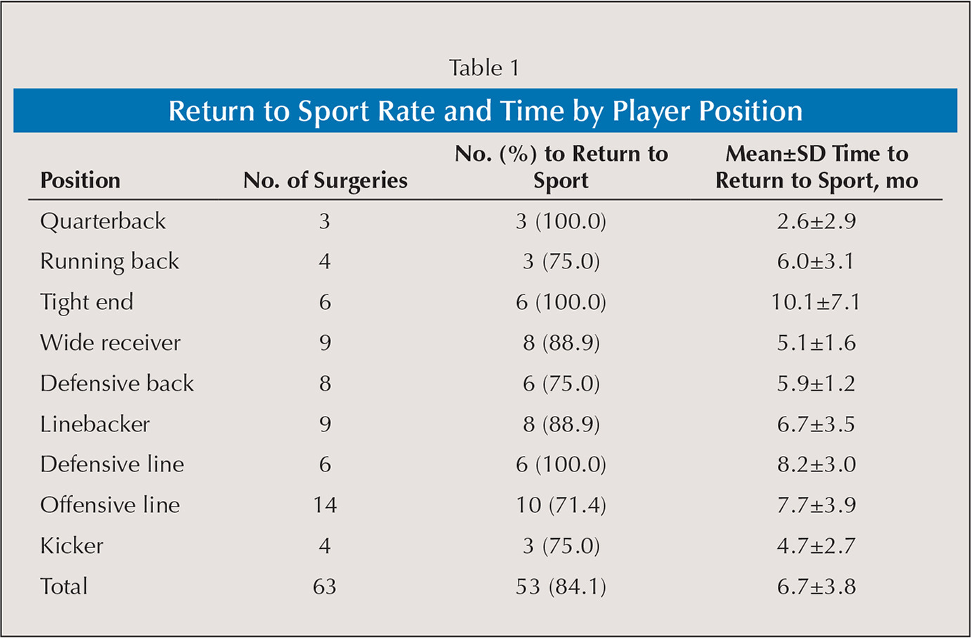 Return to Sport Rate and Time by Player Position