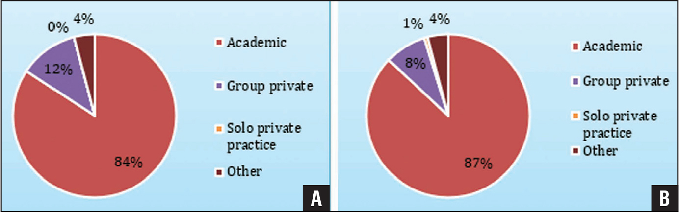 Percent of providers in each practice setting for anesthesiologists (A) and orthopedists (B).