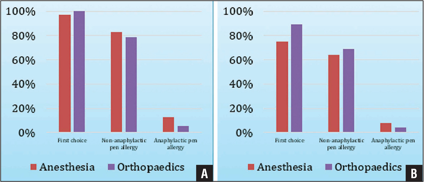 Percent of anesthesiologists and orthopedists who prescribe cefazolin in elective cases (A) and for open fractures (B).