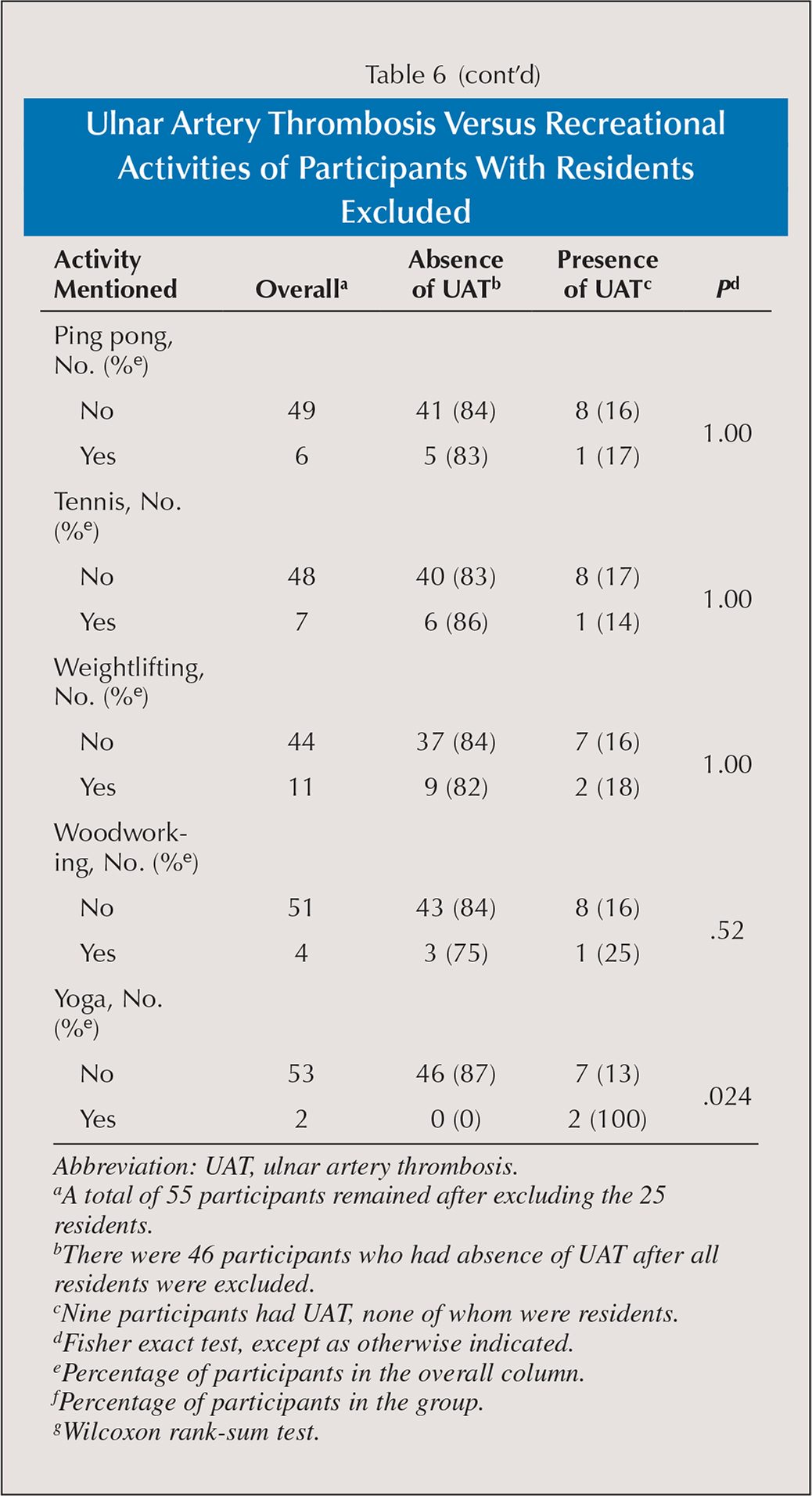 Ulnar Artery Thrombosis Versus Recreational Activities of Participants With Residents Excluded