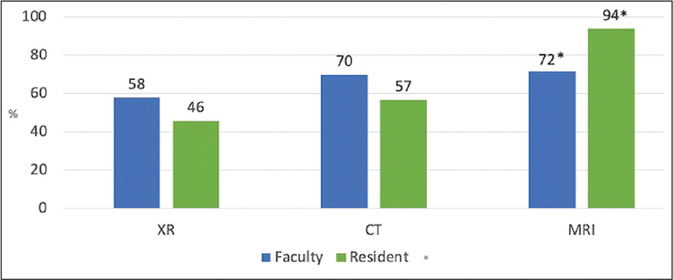 Average percent estimate of actual billing charge broken down by training level and imaging modality. *Magnetic resonance imaging (MRI) estimates were closer to actual values than estimates for radiographs (XR) (P=.002). Abbreviation: CT, computed tomography.