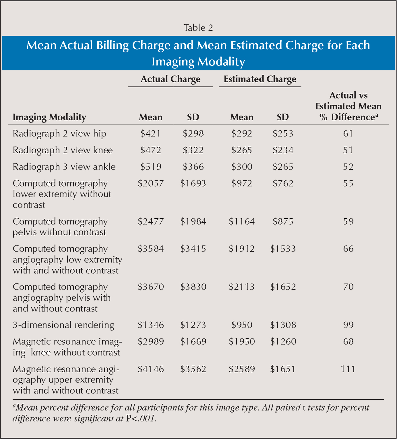 Mean Actual Billing Charge and Mean Estimated Charge for Each Imaging Modality