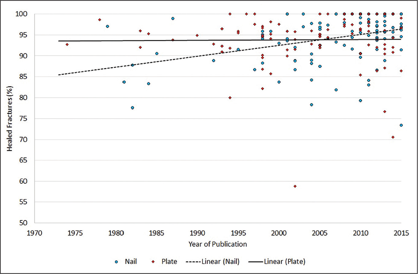 Extracapsular fracture heal rate as a function of year of publication.